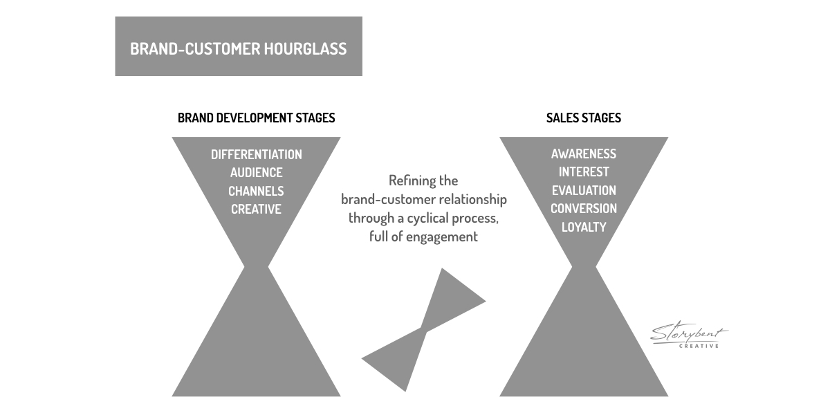Sales funnel reimagined: The brand-customer hourglass